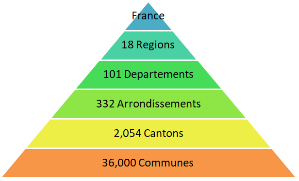 Overview of French administrative divisions