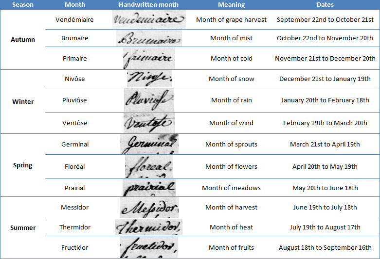 Months of the French Revolutionary calendar